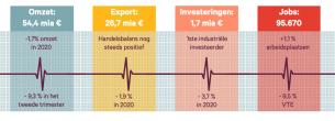 Belgische voedingsindustrie: hard getroffen maar niet geveld