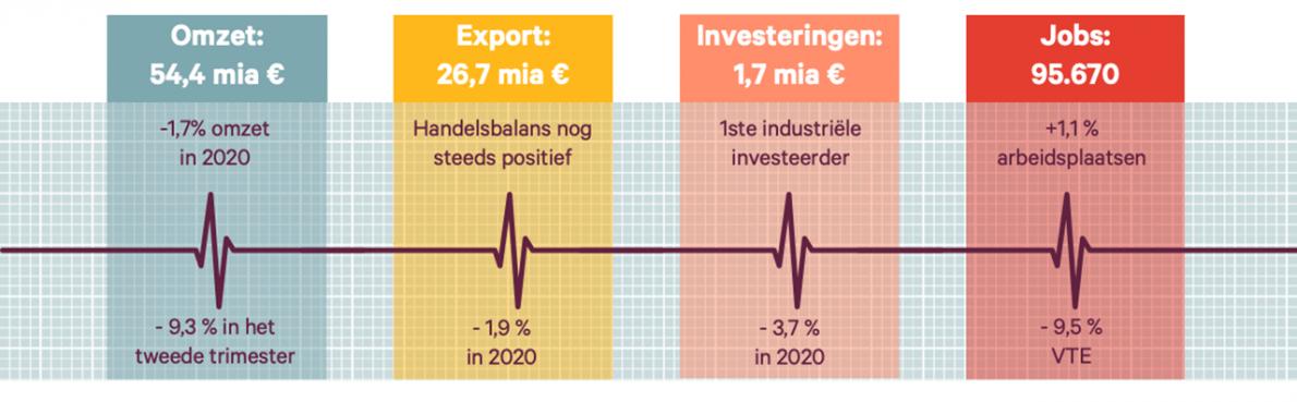 De polsslag van onze voedingsbedrijven in 2020: in het ziekenhuis, maar (nog) niet op intensive care
