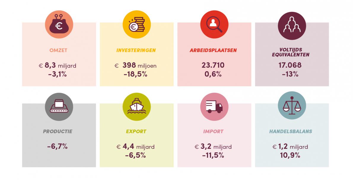 Kerncijfers Fevia Wallonie 2020