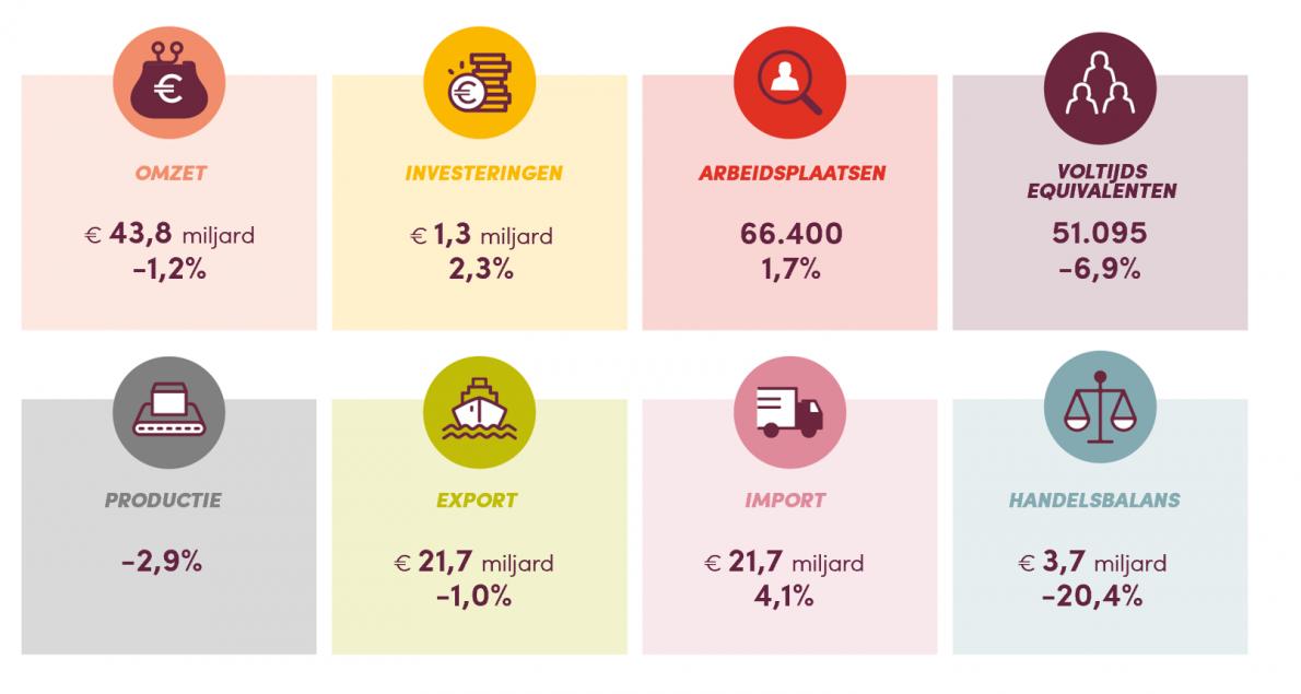 Kerncijfers van de Vlaamse voedingsindustrie