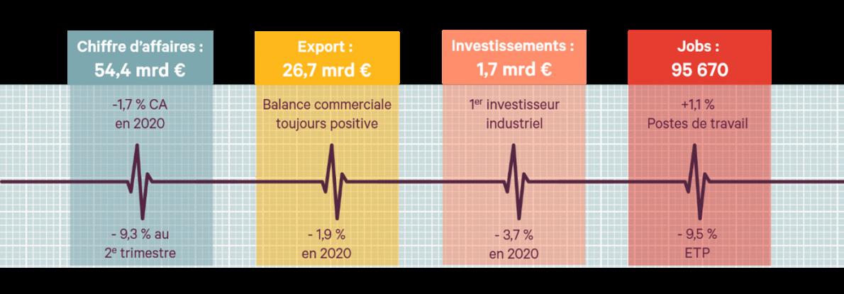 Le pouls de nos entreprises alimentaires en 2020 :  hospitalisées, mais pas (encore) aux soins intensifs