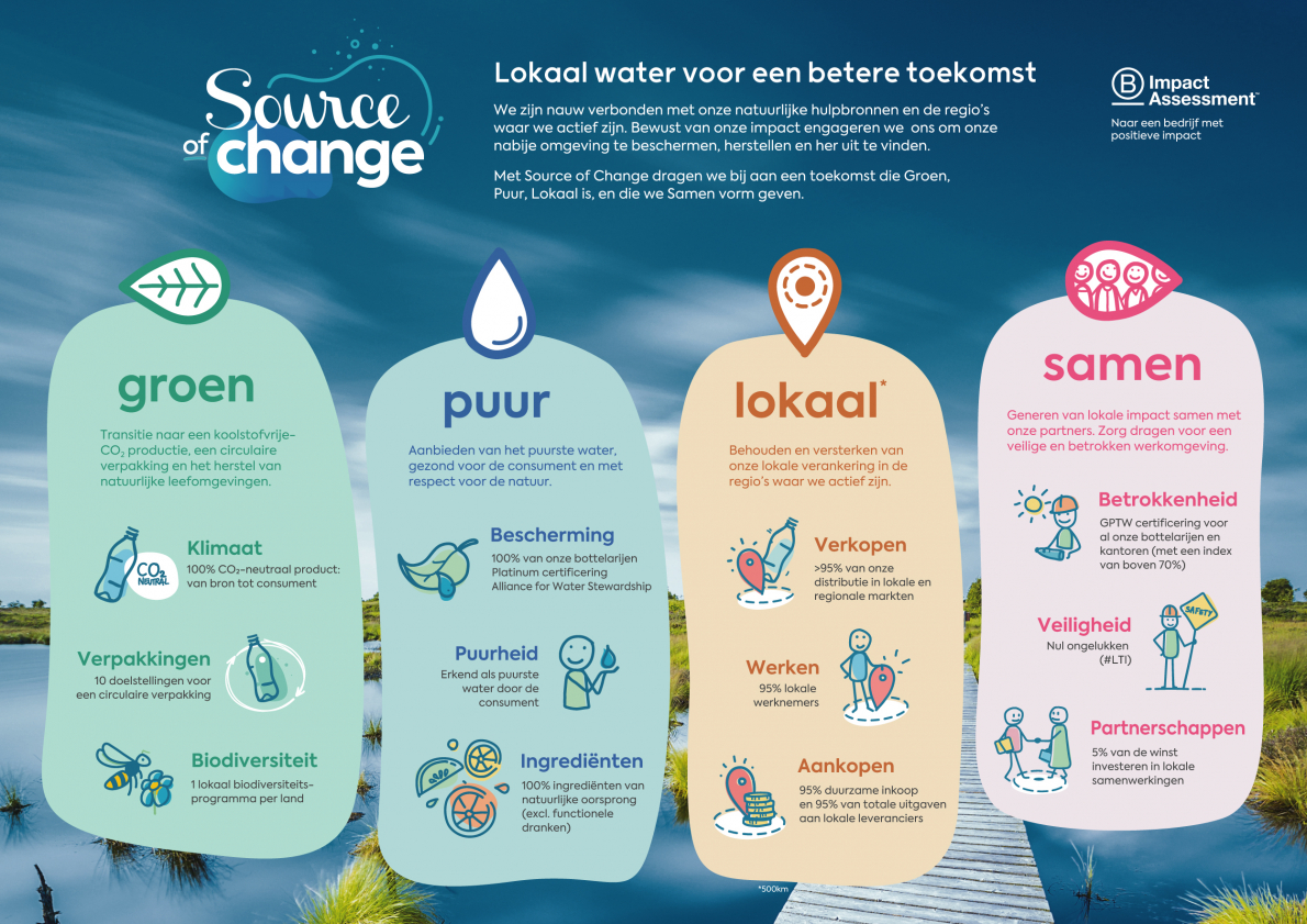 Source of change